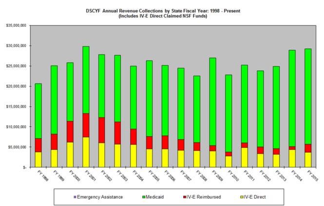 DSCYF Annual Revenue Collections Graph